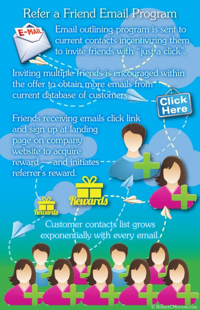 Refer A Friend Email Program